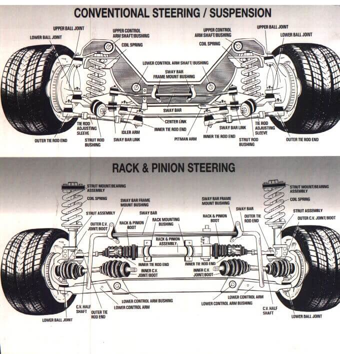 diagram showing standard suspension and rack and pinion suspension systems